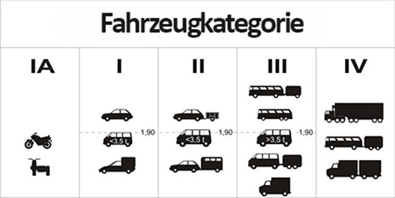 Die Fahrzeugkategorien für die Maut