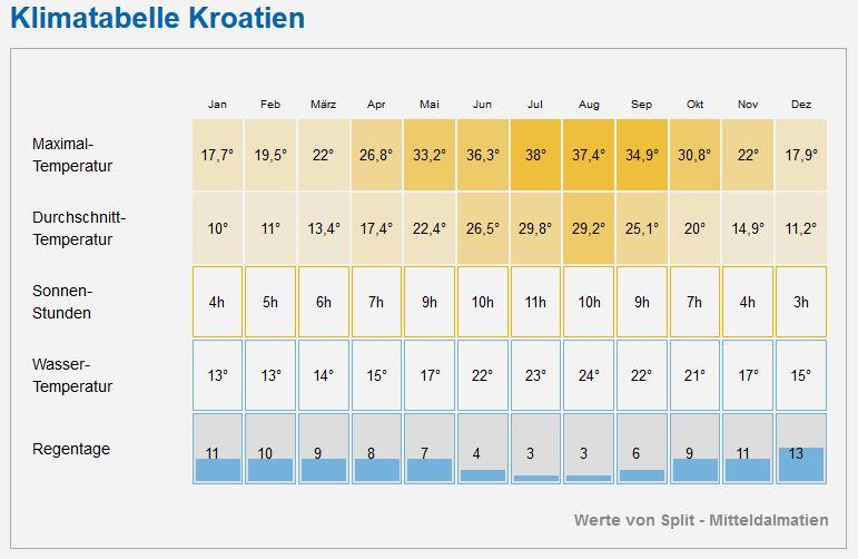 www wetter kroatien de