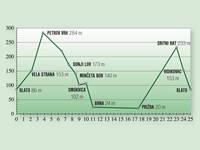 Höhenprofil Radtour Toscana