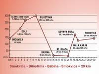 Höhenprofil Smokvica - Bilostrma - Babina - Smokvica
