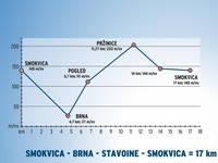 Höhenprofil Smokvica - Brna - Stavoine - Smokvica