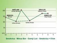 Höhenprofil Smokvica - Minca Bor - Gornji Lov - Smokvica