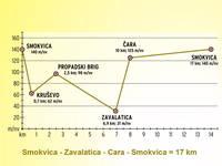 Höhenprofil Smokvica - Zavalatica - Cara - Smokvica