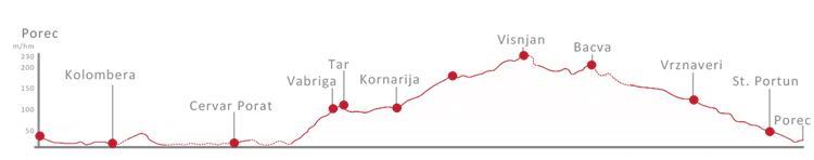 Routenverlauf Radroute Hl. Maurus - Porec