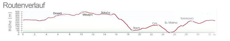 Routenverlauf Bella-Vista -Radroute Rabac - Labin