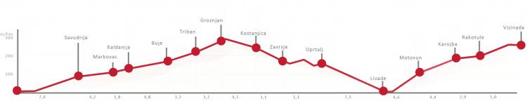 Routenverlauf Eisenbahnstreck Parenzana