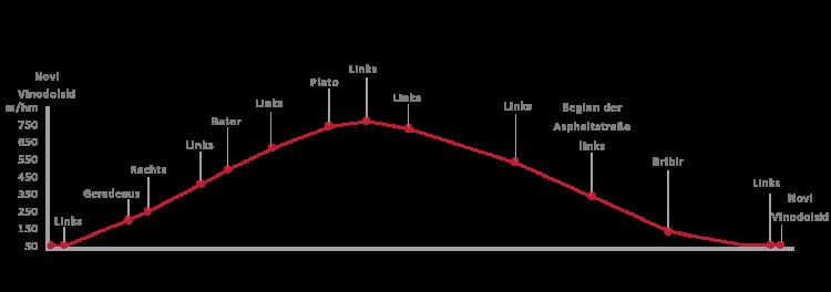 Routenverlauf der Radtour Gegend von Vinodol