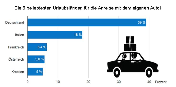 Die beliebtesten Urlaubsländer bei Anreise mit dem eigenen Auto