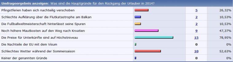 Umfrage Touristen in Kroatien 2014